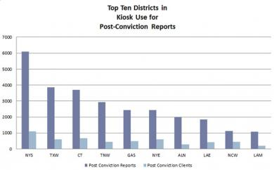 Top Ten Districts in Kiosk Use for Post-Conviction Reports
