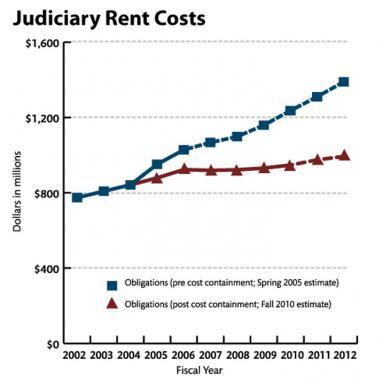 Judiciary Rent Cost