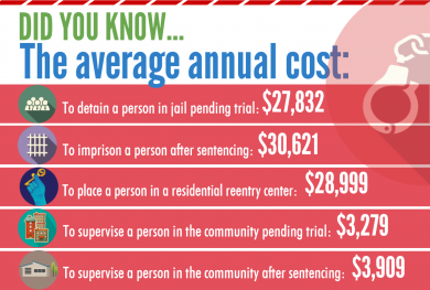 According to this infographic, it costs roughly eight times more to imprison or detain a federal defendant than it does to place them under community supervision.