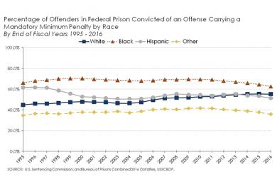 Percentage of offenders in federal prison convicted of an offense carrying a mandatory minimum penalty by race.