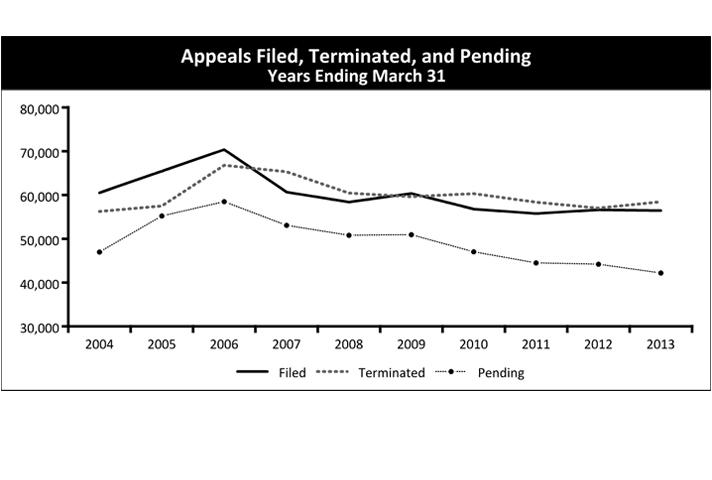 Appeals Filed, Terminated, and Pending Years Ending March 31