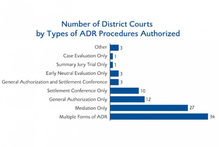 Each of the 94 districts is counted only once in the table above. A district is counted as authorizing multiple forms of ADR only if it authorizes two or more types of distinct ADR procedures. General authorization means the district authorizes use of ADR