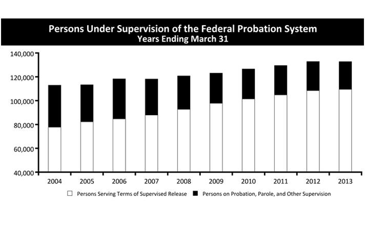 Persons Under Supervision of the Federal Probation System Years Ending March 31