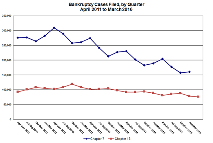 Bankruptcy Cases Filed by Quarter