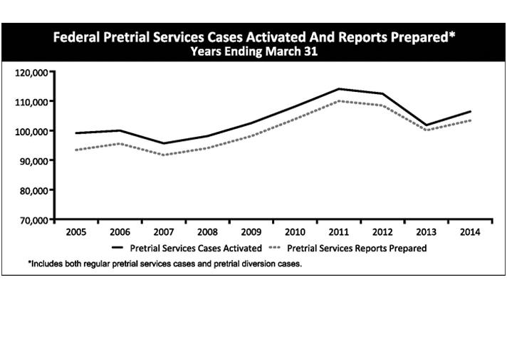 Federal Pretrial Services Cases Activated And Reports Prepared Years Ending March 31