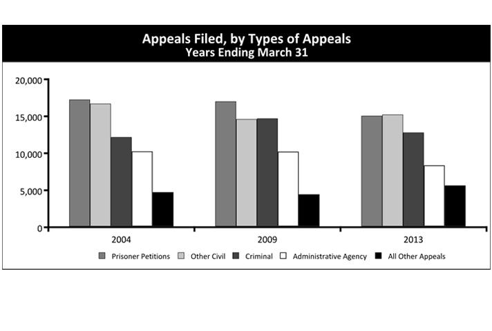 Appeals Filed, by Types of Appeals Years Ending March 31