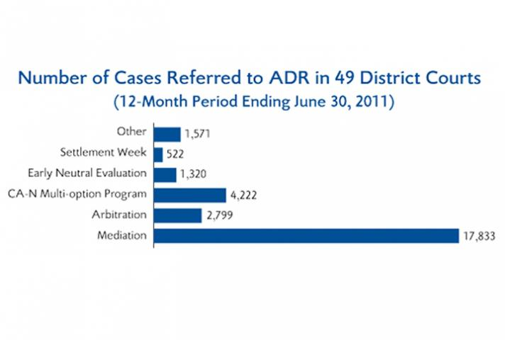 For the 12-month period ending June 30, 2011, 28,267 cases were referred to ADR in 49 district courts. Because other districts did not request funding and ADR referrals are not reported nationally, the total number of referrals is not known, but clearly m