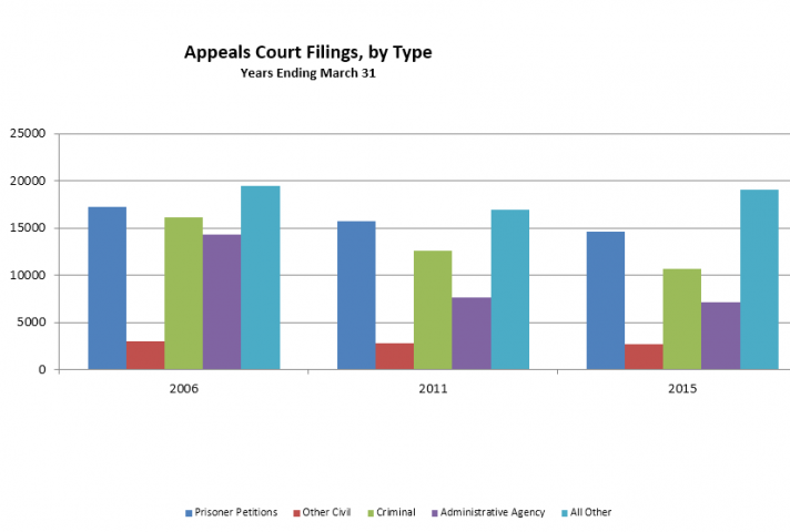 Appeals Filed, by Types of Appeals