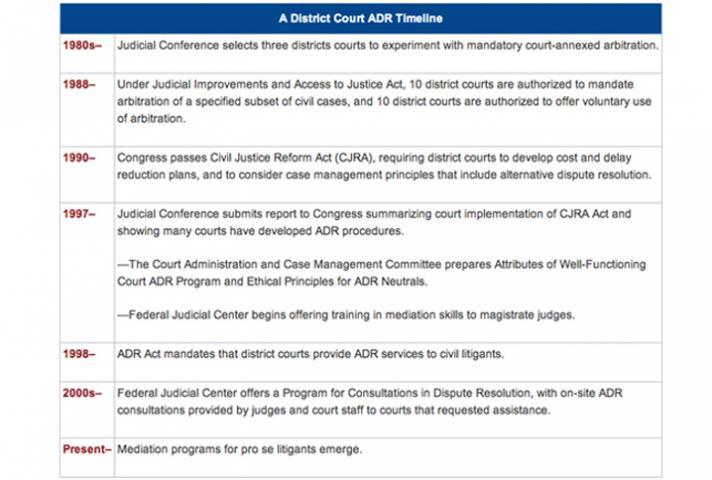 A District Court ADR Timeline