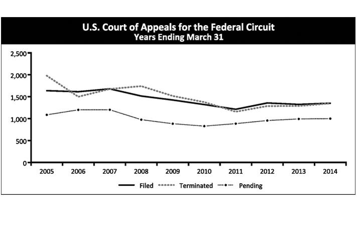 U.S. Court of Appeals for the Federal Circuit Years Ending March 31