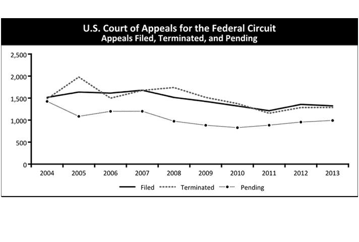 U.S. Court of Appeals for the Federal Circuit Appeals Filed, Terminated, and Pending