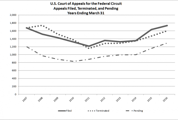 Appeals Federal Circuit
