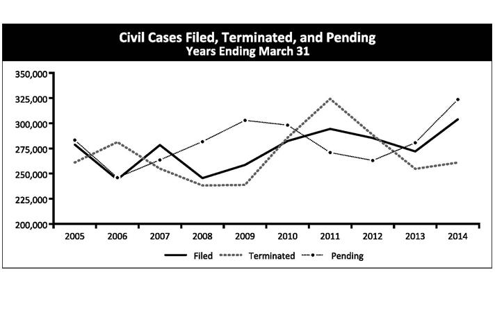 Cilvil Cases Filed, Terminated, and Pending Years Ending March 31