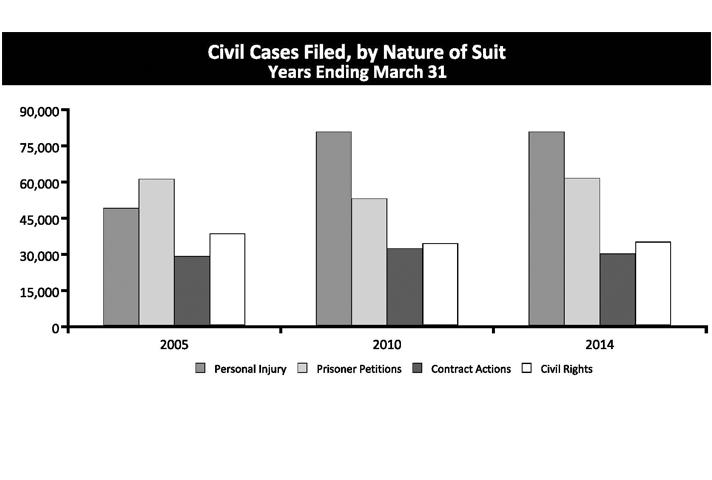 Civil Cases Filed, by Nature of Suit Years Ending March 31