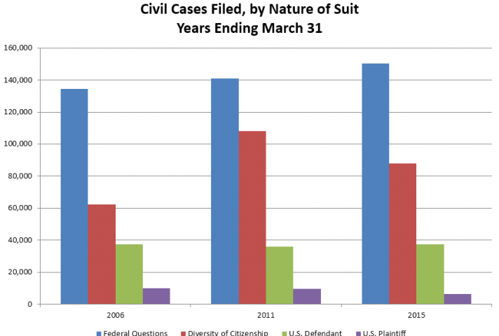 Civil Cases Filed, by Nature of Suit