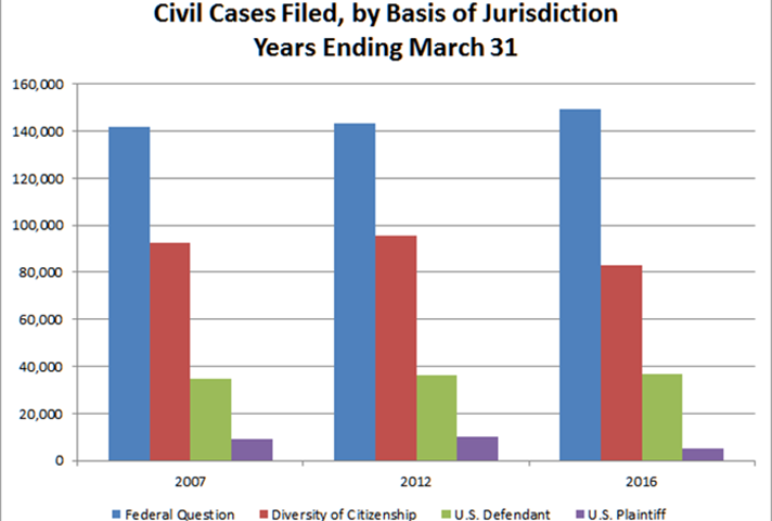 Civil Basis of Jurisdiction