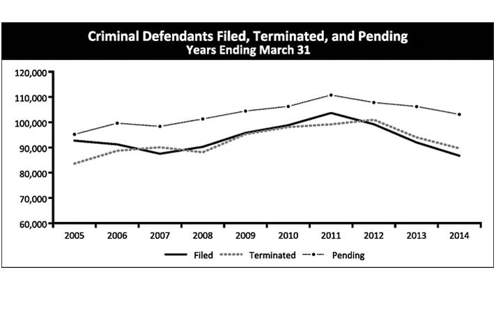 Criminal Defendants Filed, Terminated, and Pending Years Ending March 31