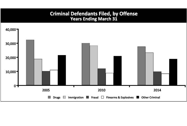 Criminal Defendant Filed, by Offense Years Ending March 31