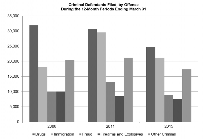 Criminal Defendants Filed, by Offense