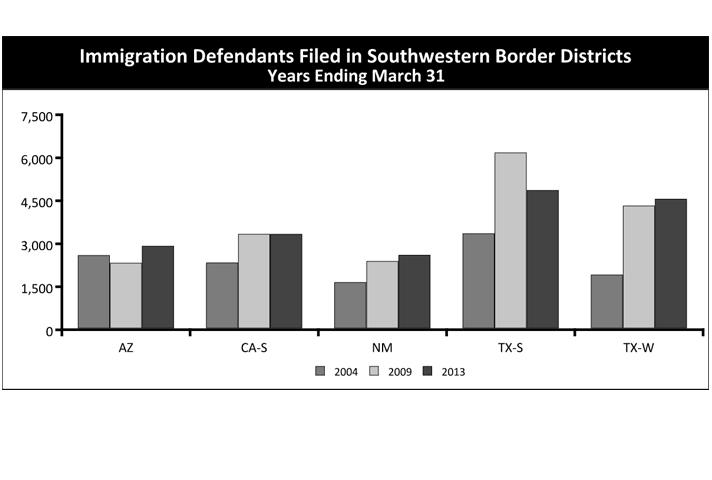 Immigration Defendants Filed in Southwestern Border Districts Years Ending March 31