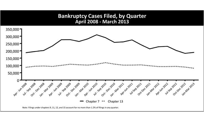 Bankruptcy Cases Filed, by Quarter April 2008 - March 2013