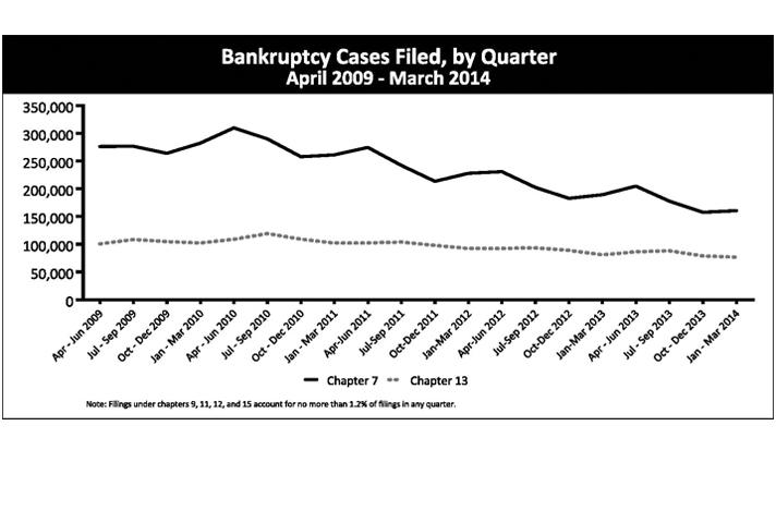Bankruptcy Cases Filed, by Quarter April 2009 - March 2014