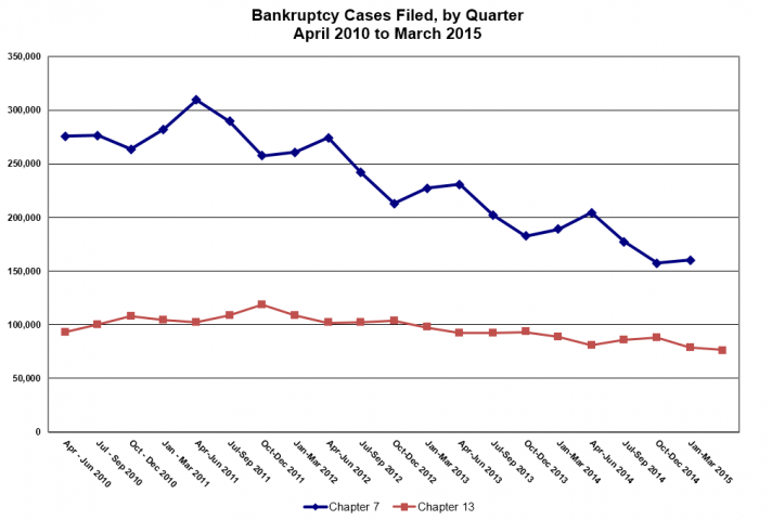 Bankruptcy Cases Filed, by Quarter