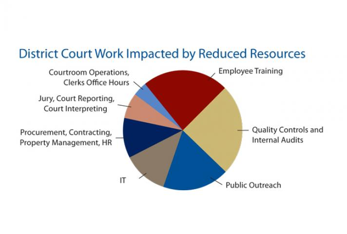 District Court Work Impacted by Reduced Resources