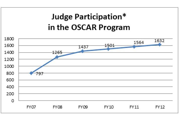 Judge Participation in the OSCAR Program