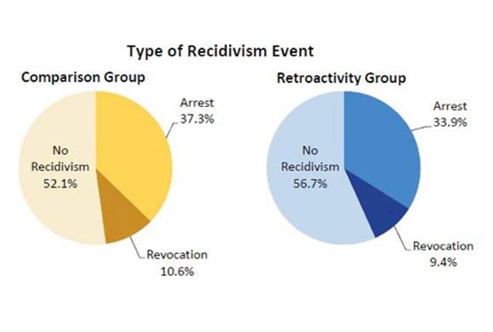 Type of Recidivism Event