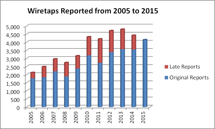 Wiretaps Reported from 2005 to 2015