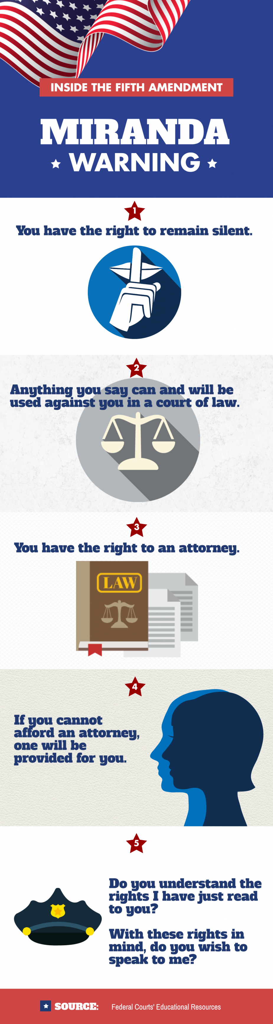 Infographic illustrating the five components of the Miranda Warning: You have the right to remain silent. Anything you say can and will be used against you in a court of law. You have the right to an attorney. If you cannot afford an attorney, one will be