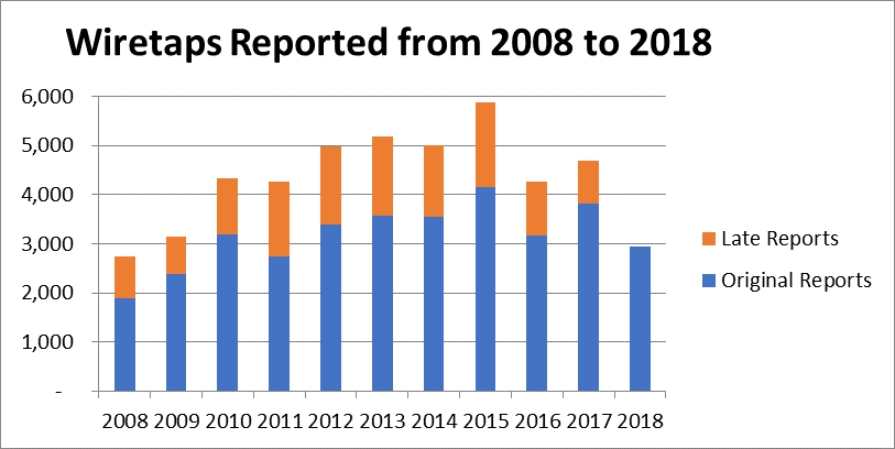 Bar graph, wiretaps reported from 2008 to 2018