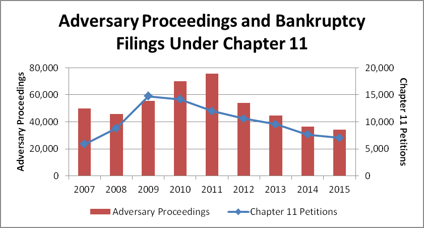Adversary Proceedings and Bankruptcy Filings Under Chapter 11
