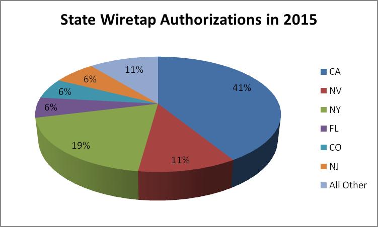 State Wiretap Authorizations in 2015 - Naples Private Investigator Detective Investigative Tactics