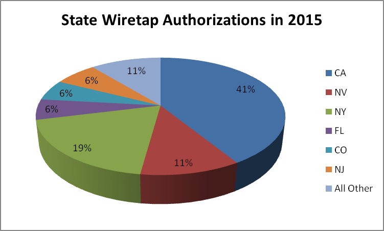 State Wiretap Authorizations in 2015
