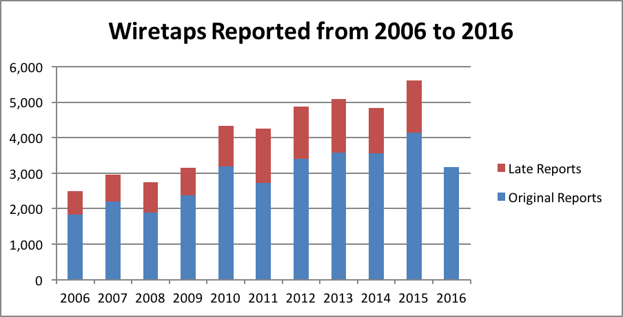 Wiretaps Reported from 2006 to 2016
