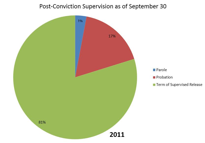 chart post conviction supervision 2011