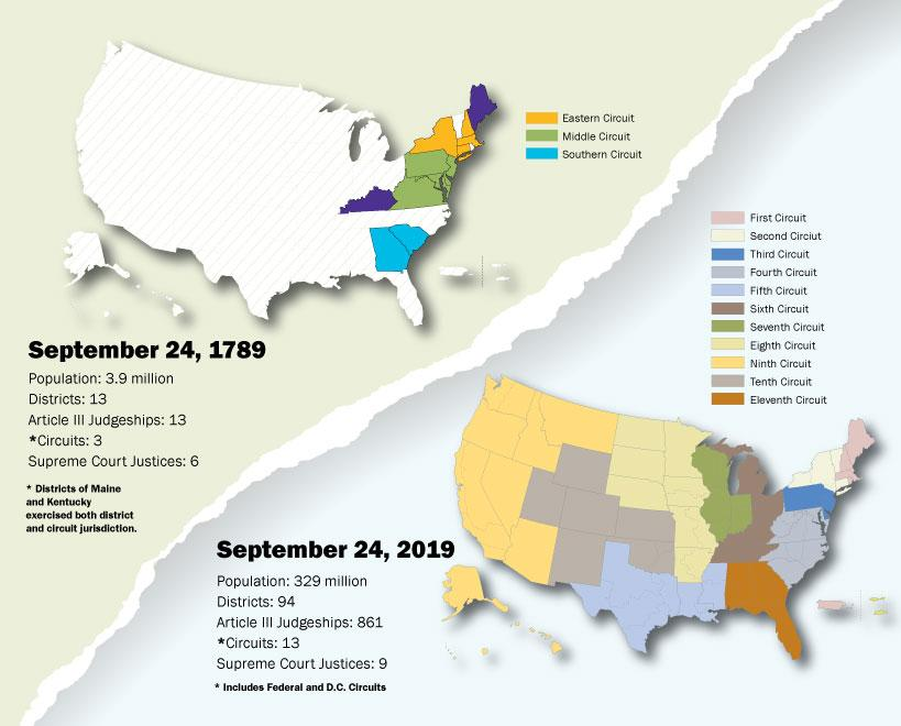 U.S. courts circuit map from 1789 to 2019.
