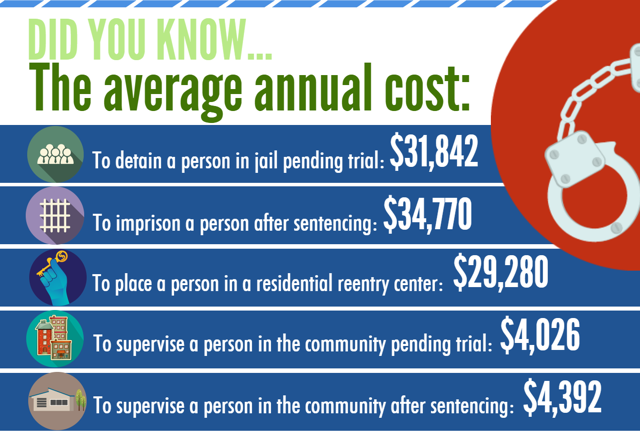 Annual cost of imprisonment