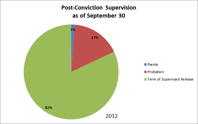 Post Conviction Supervision as of Sep 30 2012