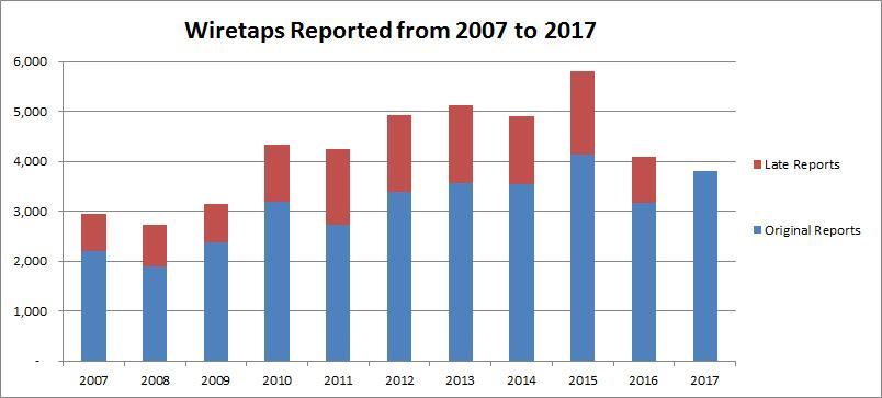Wiretap bar graph, wiretaps reported 2007-2017